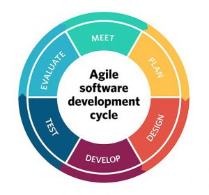 agile-software-development-300x280